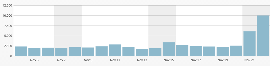 10k pageviews